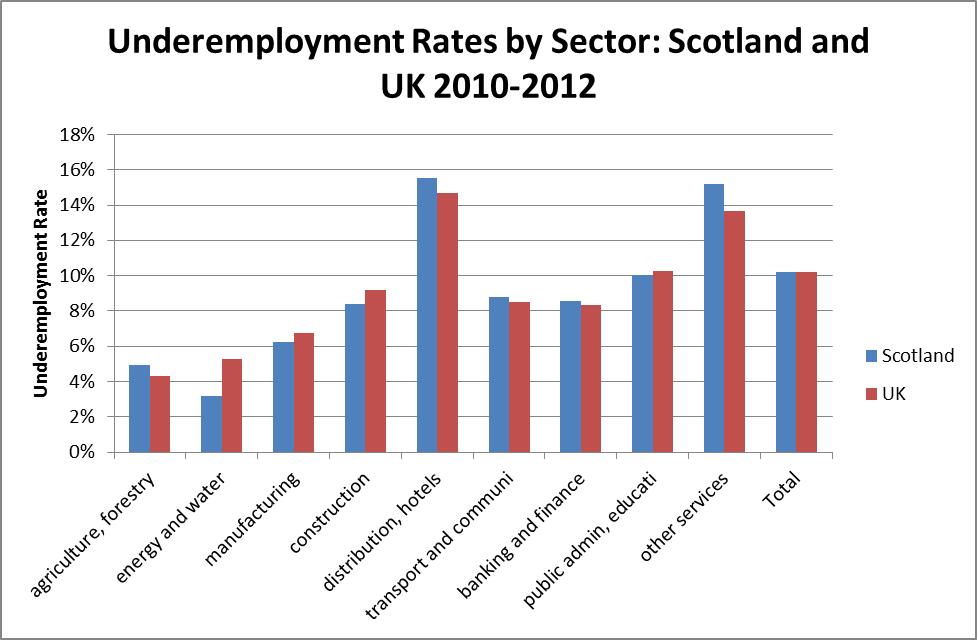 Underemployed Economics Figure 4   Underemployment