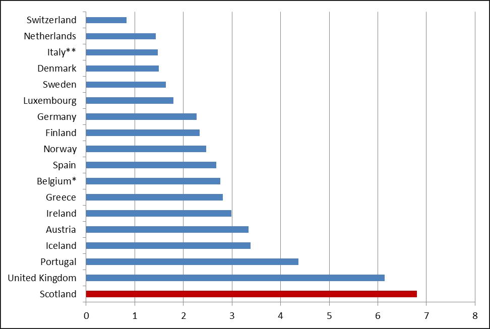 Teen Chat Rooms Peer Pressure Statistics